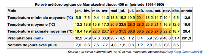 Average temperatures in Marrakech